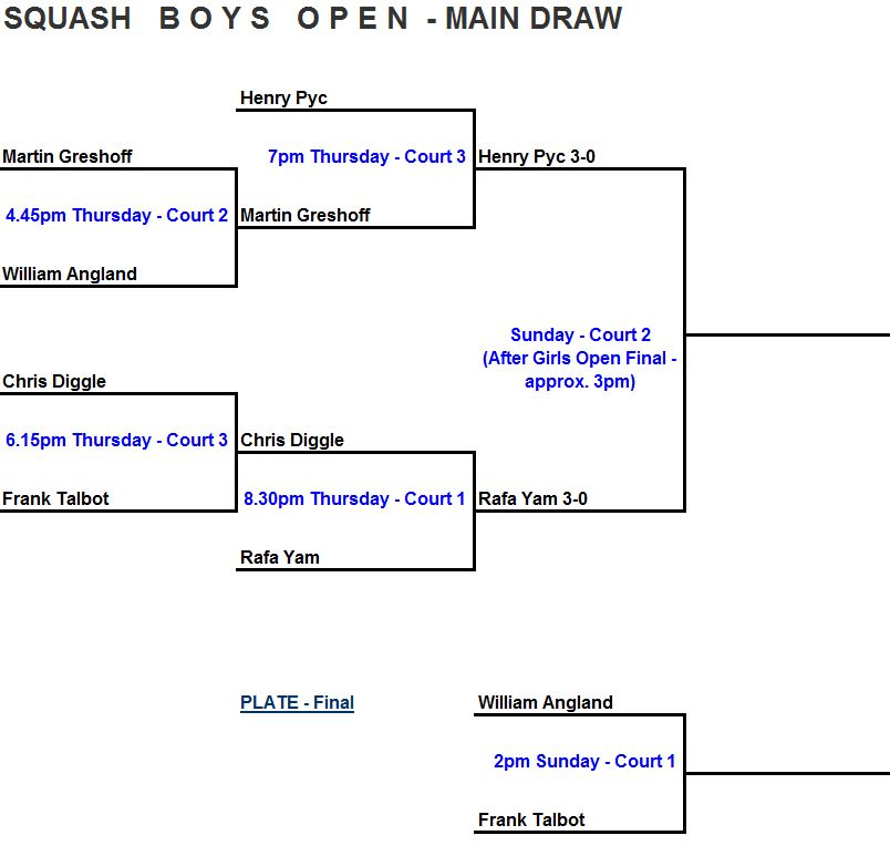 Boys Open draw