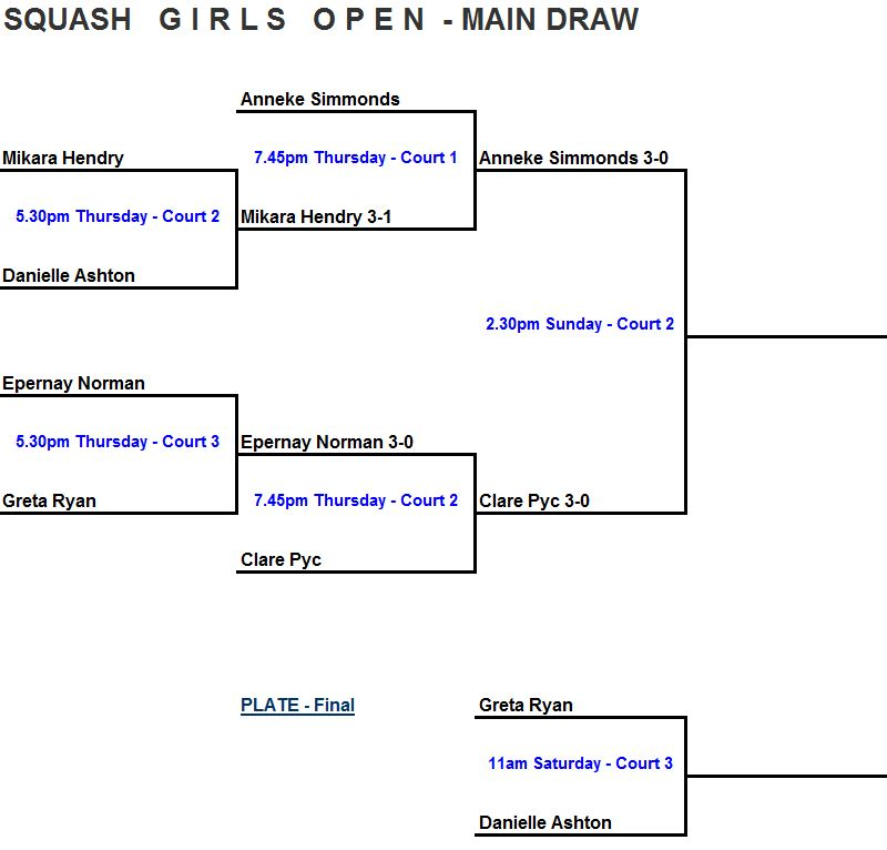 Girls open draw