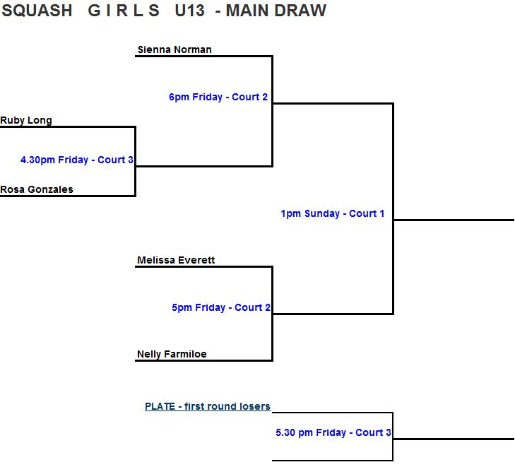 U13 Girls draw